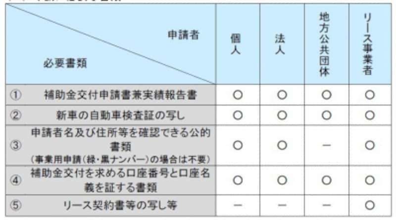 エコカー補助金申請書類一覧(出典;経済産業省ホームページより)