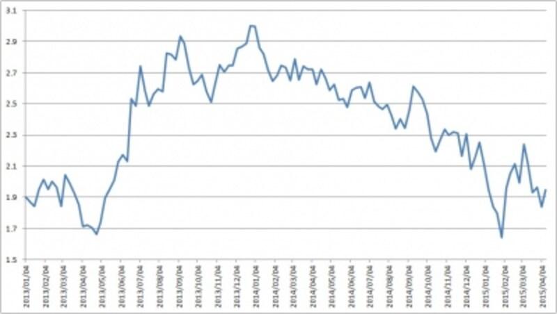 量的金融緩和が終わった後も米国の長期金利は低下傾向が続く(上は10年物国債金利)