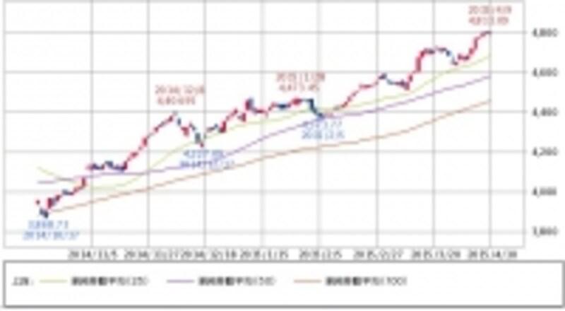 図1undefined東証2部株指数日足チャート