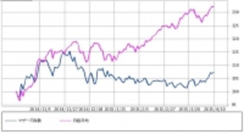 図2undefined日経ジャスダック平均・日経平均株価undefined比較チャート