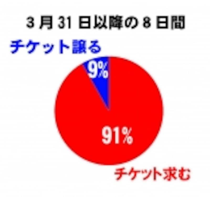 羽生選手出場発表後(グラフ2)