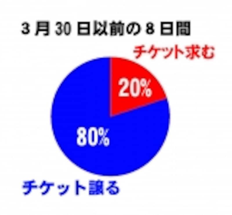羽生選手出場発表前(グラフ1)