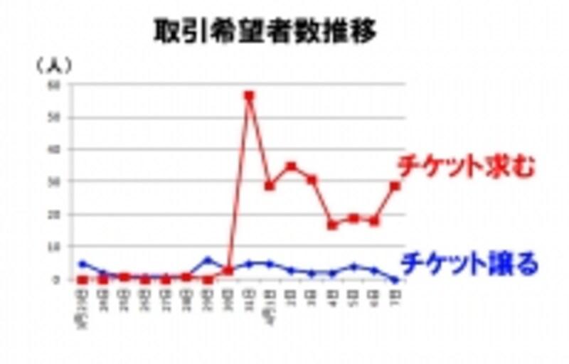 3月31日前後8日間の希望者推移(グラフ3)