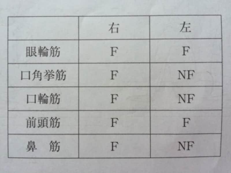 Danielsらの徒手筋力テストの結果を表に示す