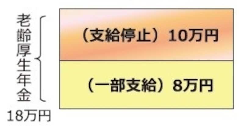 在職老齢年金の支給停止の仕組みundefined日本年金機構リーフレットからの抜粋