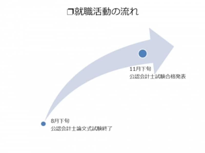 【図1undefined就職活動の流れ】