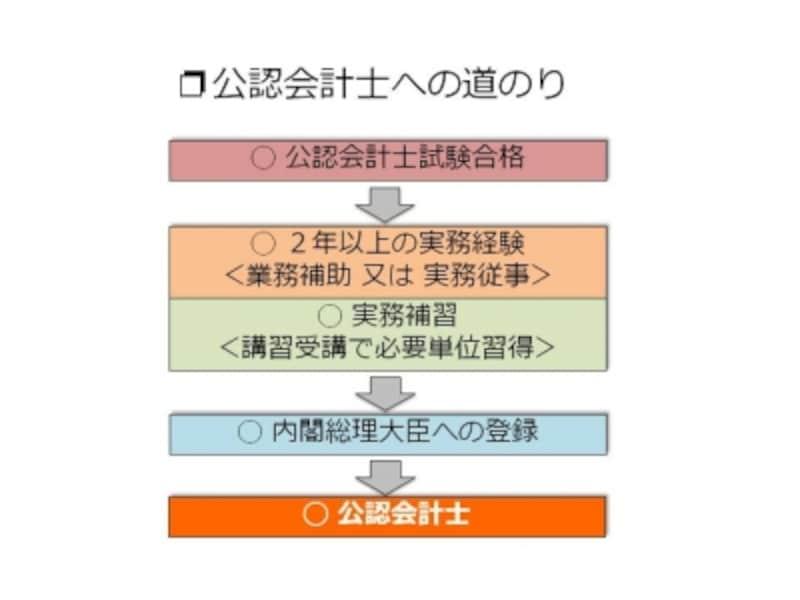 【図3undefined公認会計士への道のり】