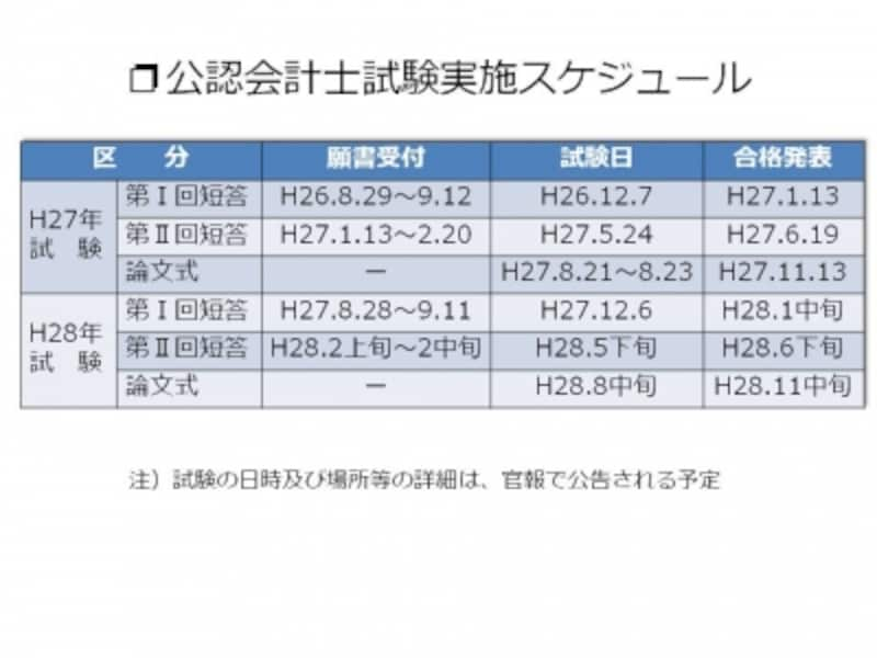 【図1undefined公認会計士試験実施スケジュール】