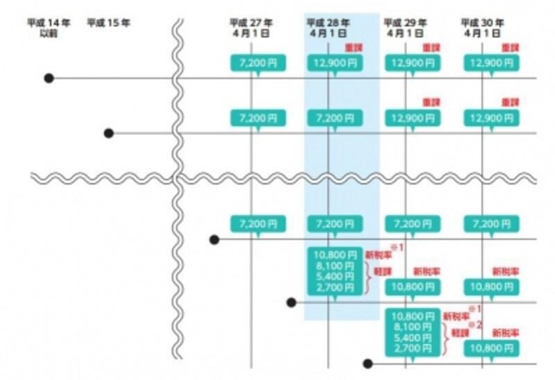 軽自動車重課の概要<出典:総務省ホームページより>