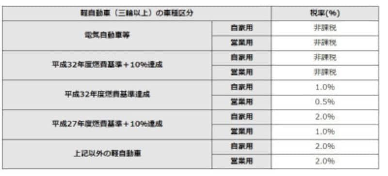 軽自動車税環境性能割の概要 (出典:栃木県矢板市ホームページより)