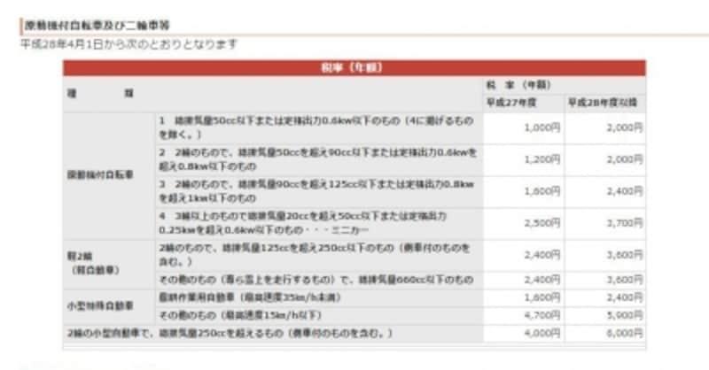 原動機付自転車を中心とした軽自動車税の概要(出典:大阪市ホームページ)