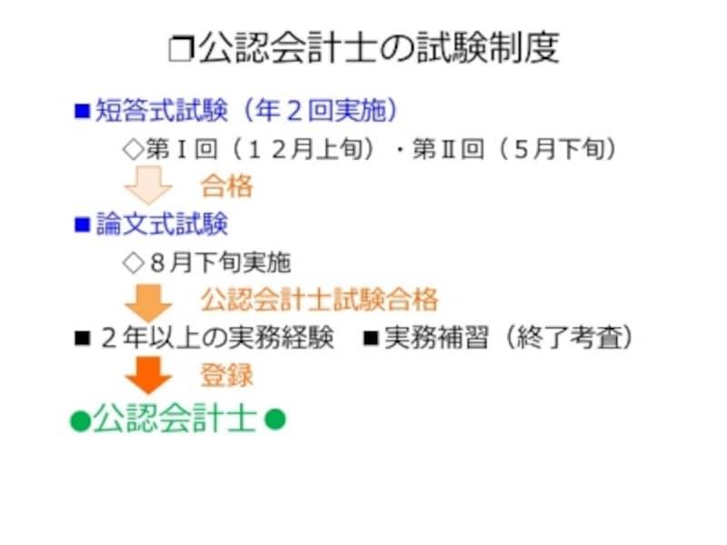 【図1】公認会計士の試験概要