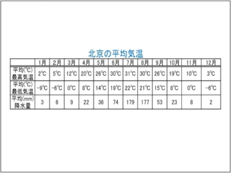 北京の服装「北京の平均気温」