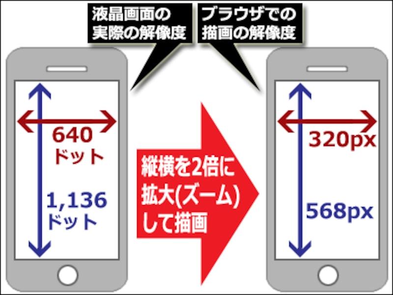 高精細ディスプレイ搭載端末では、画面の解像度とブラウザの縦横サイズは異なる