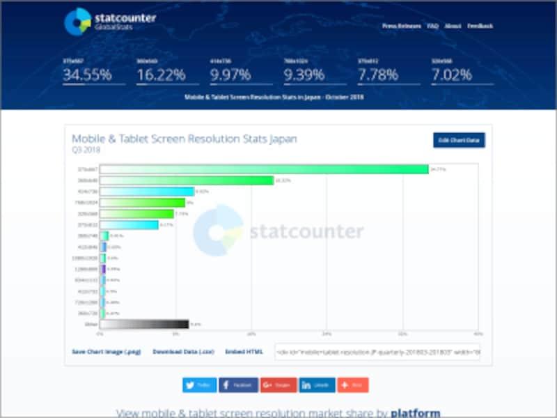 2018年3Q時点でのモバイル端末の画面解像度シェア(StatCounter)