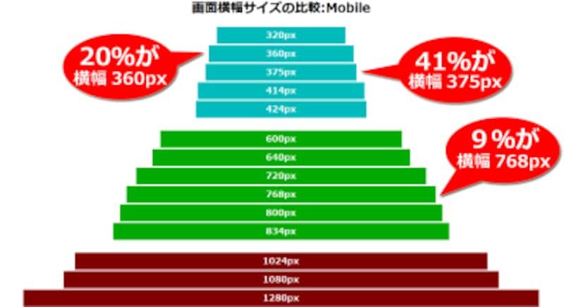 よく使われているスマートフォンやタブレット端末の横幅を比較した図(320pxから1280pxまでの間で、3グループに分けられる)