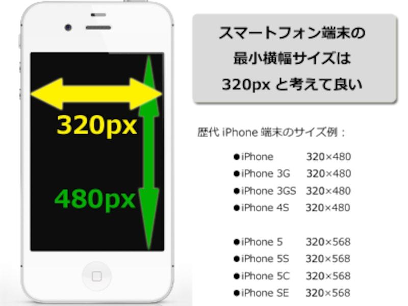 スマートフォン端末の最小横幅サイズは、320pxだと考えて問題ない