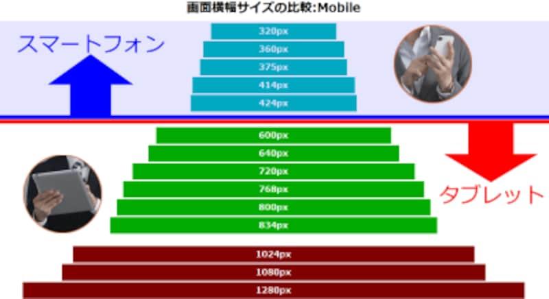 最も大きなスマートフォンから200px近く開けて、最も小さいタブレットが横幅600pxな点から考えて、600px以上がタブレットサイズだと想定して良さそう