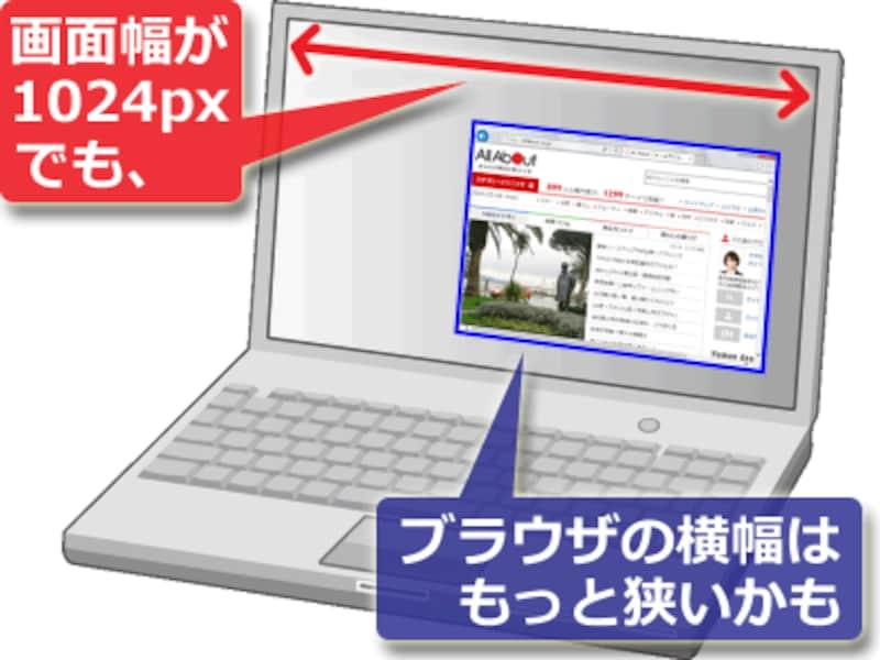 PCでは「ディスプレイの横幅サイズ」よりも「ブラウザの描画領域」が狭いかもしれない
