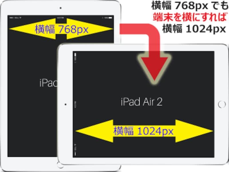 横幅768pxのタブレットを横長で使えば、画面の縦横比が3:4の場合は横幅が1024pxになる