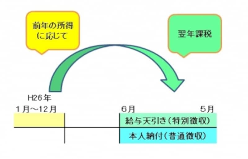 住民税課税がなされるイメージ図(筆者作成)
