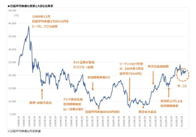 日経平均株価の推移と大きな出来事