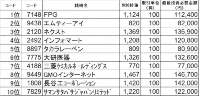 ボーナス10万円で買いたい銘柄ベスト10はこれだ!