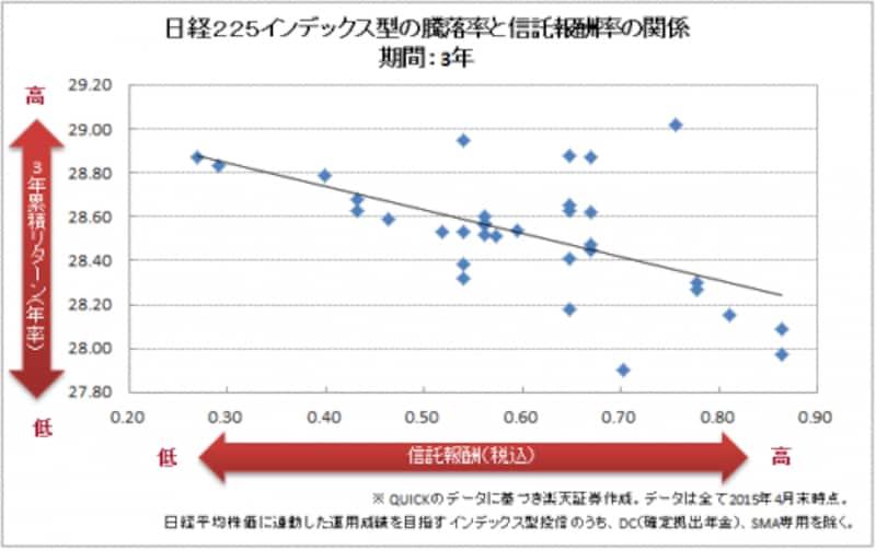日経225インデックス型の騰落率と信託報酬率の関係