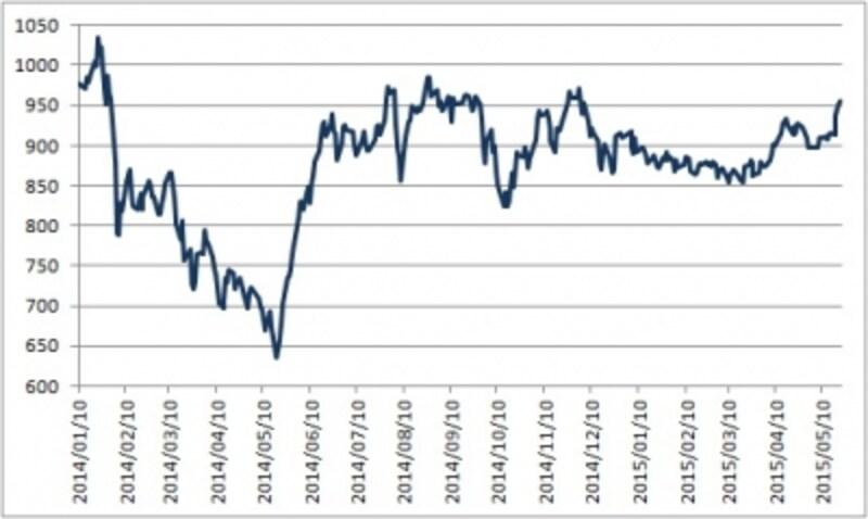 東証マザーズ指数も年初来高値を大きく上に抜けてきたところ