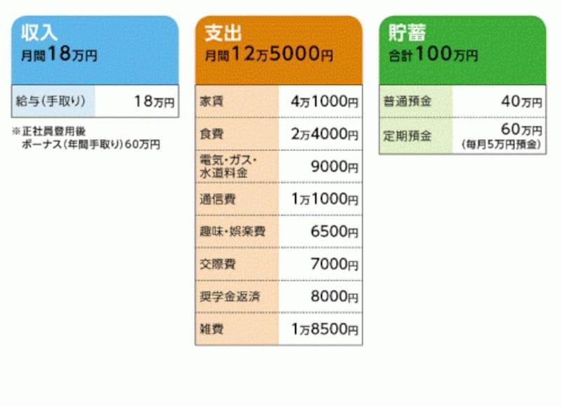 花さんの家計収支データ