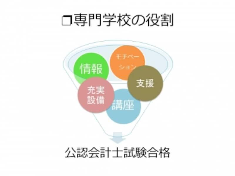 【図1】専門学校の役割