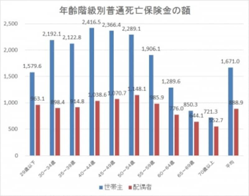 「平成24年生命保険に関する全国実態調査」(生命保険文化センター)のデータを元に、ガイド平野がグラフを作成