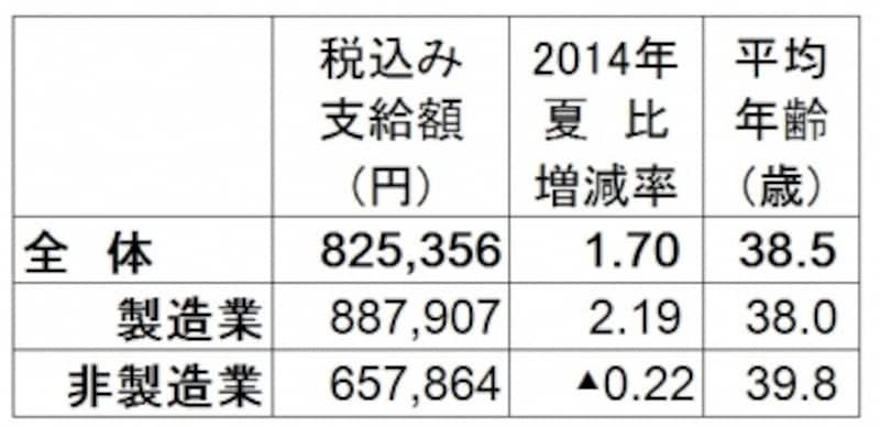 全体の平均は約82万5356円で2014年夏比1.7%アップ。リーマン・ショック前の2008年夏の水準に迫る(出典:日本経済新聞社ボーナス調査、2015年5月11日現在。加重平均、増減率と前年比は%、▲は減)undefined