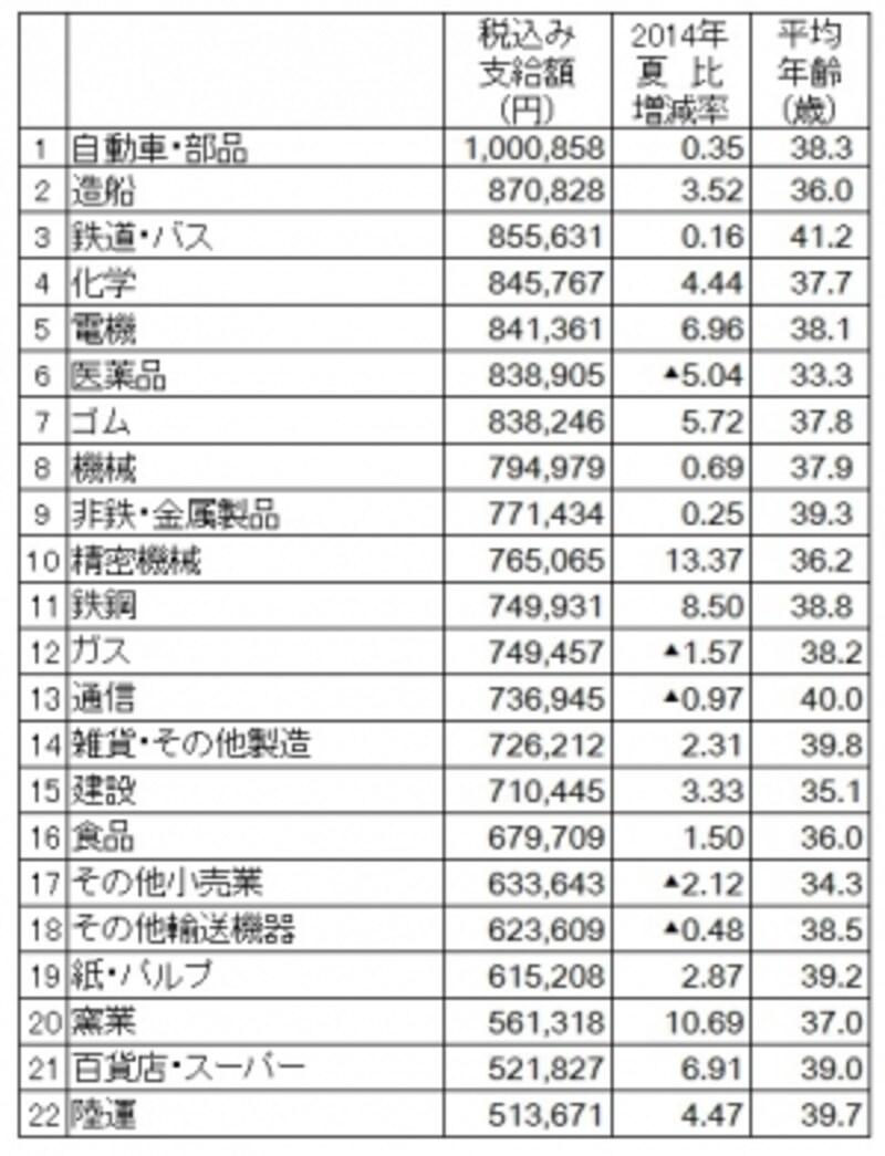 業種別では自動車・部品がトップで100万円858円(出典:日本経済新聞社ボーナス調査、2015年5月11日現在。加重平均、増減率は%、▲は減)undefined※クリックで拡大します※