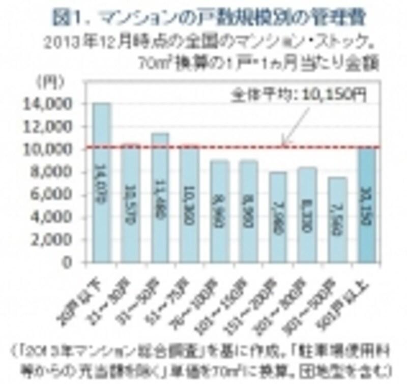 図1.マンションの管理費。戸数規模別グラフ
