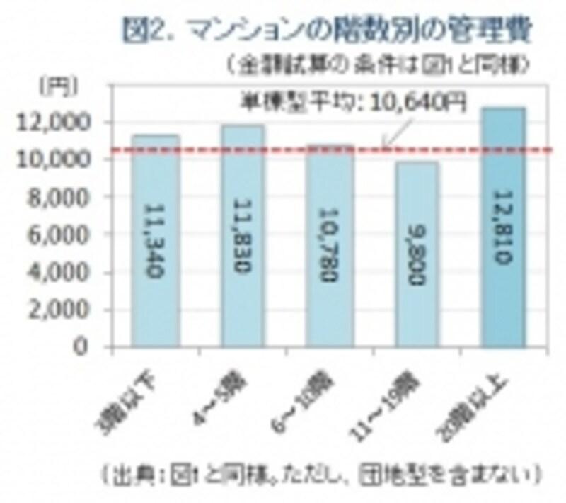 図2.マンションの管理費。階数別グラフ