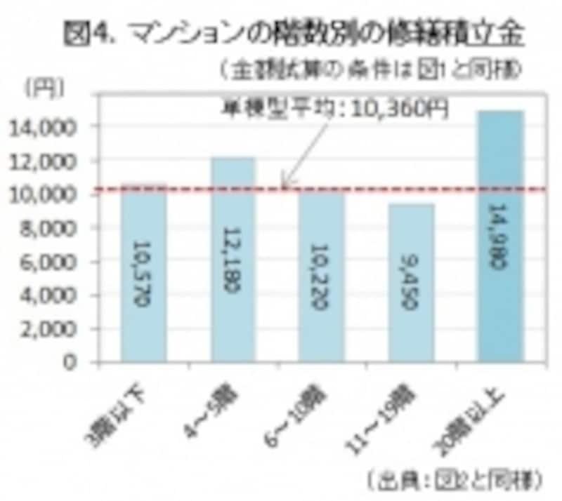 図4.マンションの修繕積立金。階数別グラフ