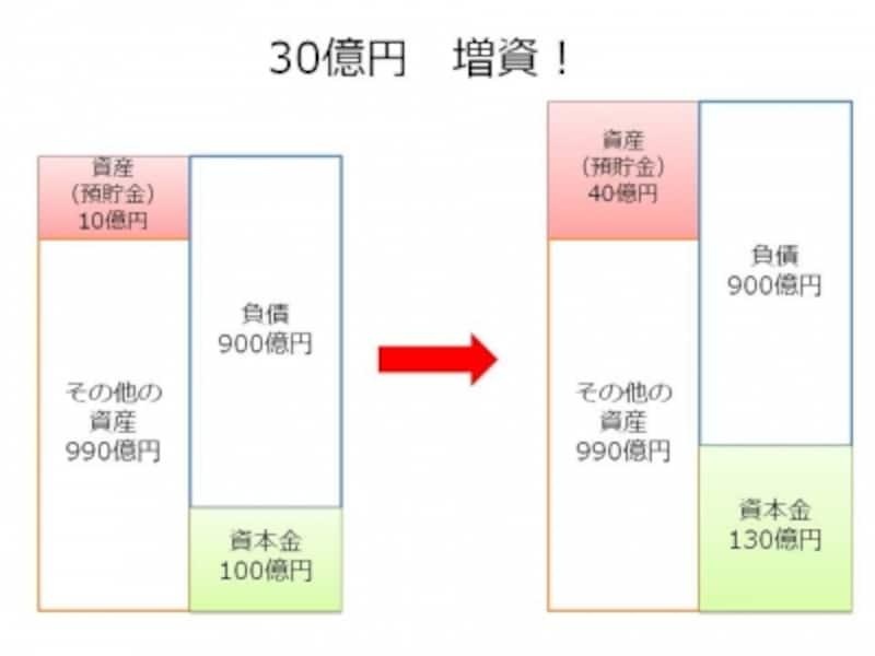 【図1undefined増資のイメージ】