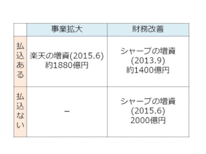 【図2undefined増資の類型マトリックス】