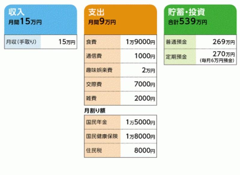 まりこさんの家計収支データ