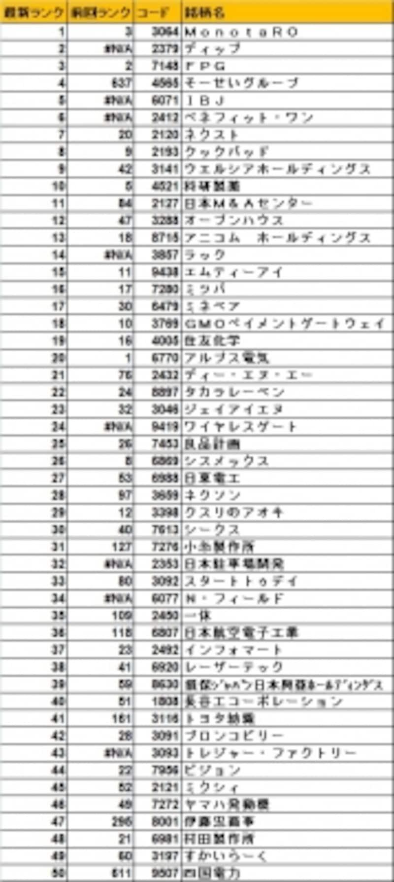 15年6月最新版の日本株ベストバイ50銘柄!