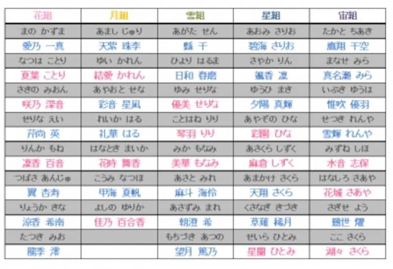 宝塚歌劇団101期生組配属
