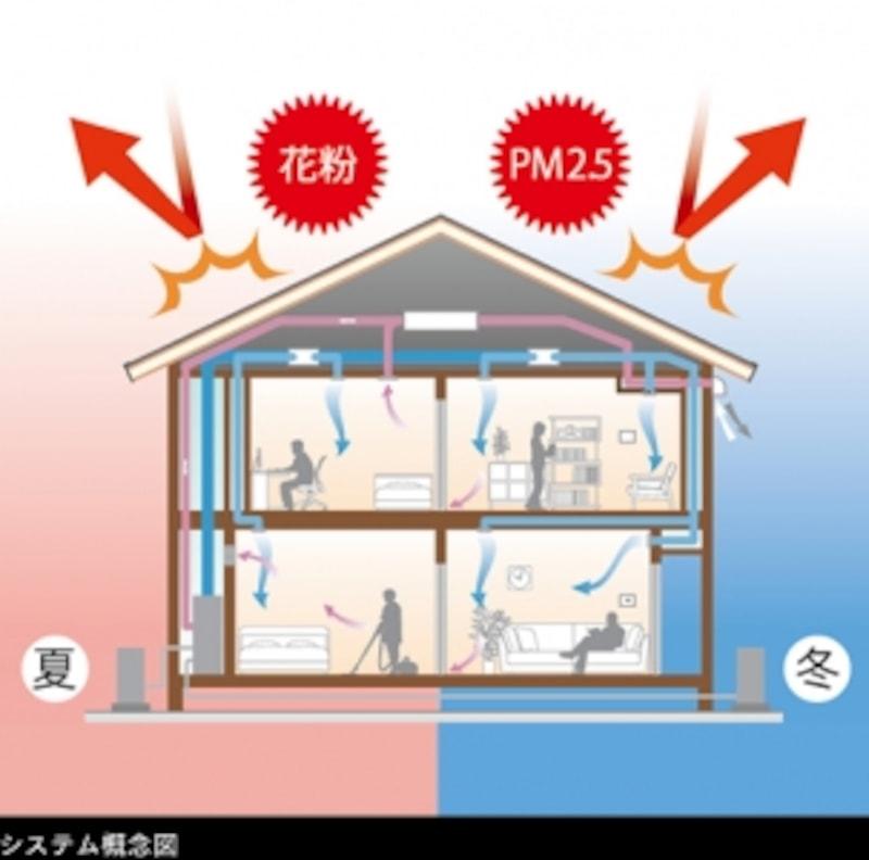 冷房、暖房、除湿、加湿、換気、空気清浄、脱臭を備えた健康空調システム「スマートブリーズ」。高性能フィルターがPM2.5や花粉を取り除き、清潔で心地よい空気の中で生活できます