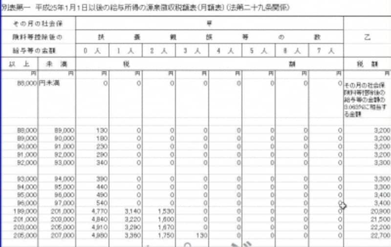 平成25年以降源泉徴収税額表一部抜粋(出典:国税庁ホームページ)