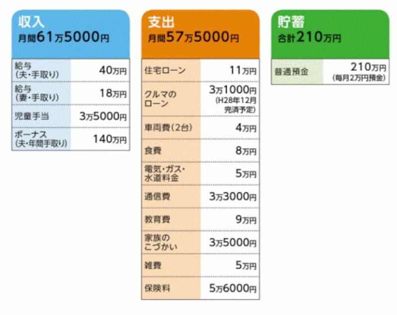渡辺さんの家計収支データ