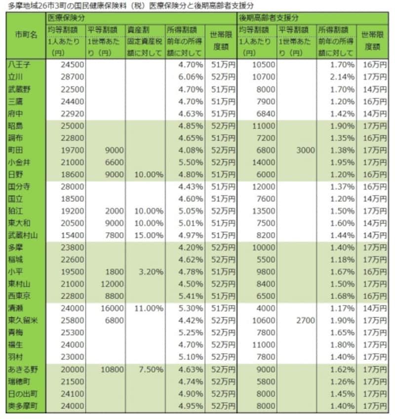 多摩地域各市町の国民健康保険料(医療分と支援分)