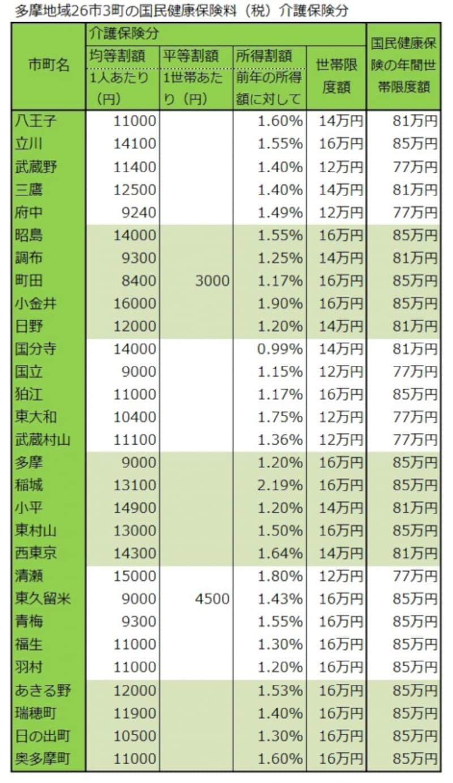 多摩地域各市町の保険料(介護分と世帯限度額)