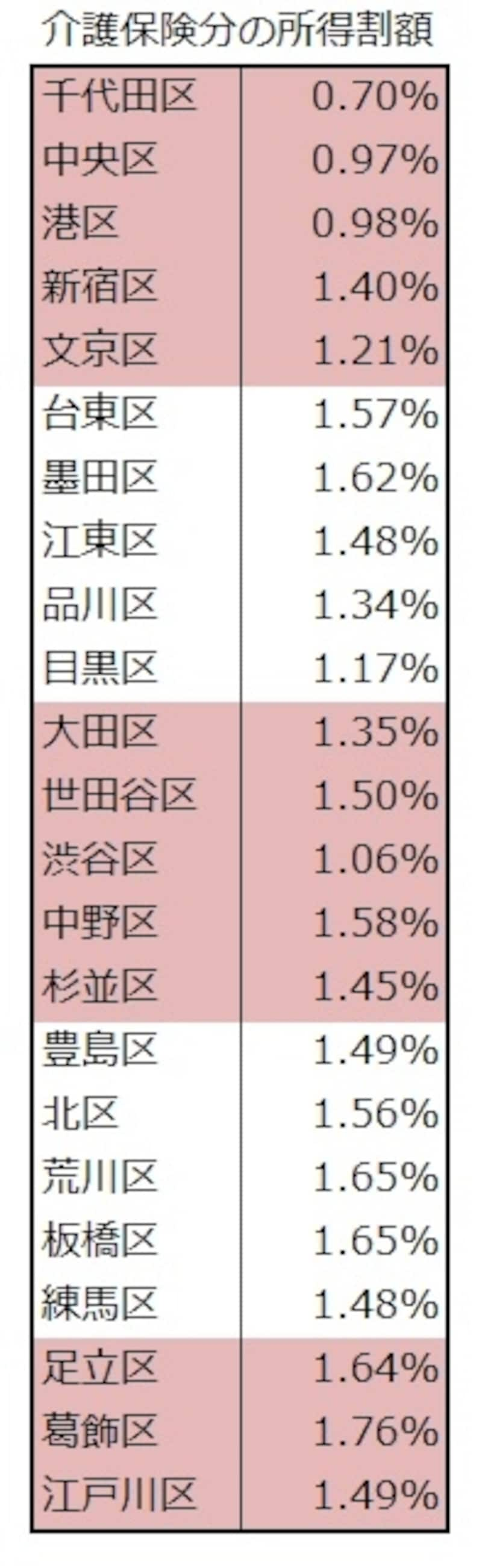 東京都23区 各区の介護分の所得割料率