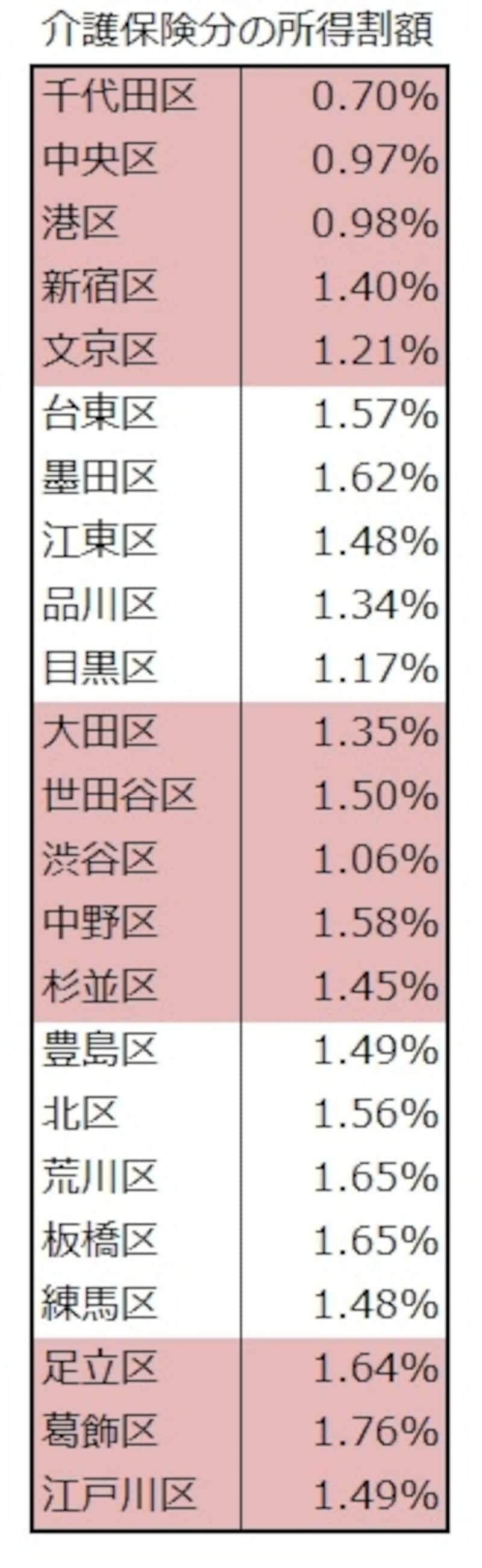 各区の介護分の所得割料率