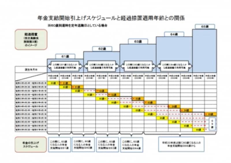 出典:「年金支給開始引き上げスケジュールと経過措置適用年齢との関係」(東京労働局作成)